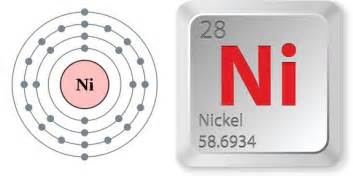 Nickel Protons Facts About Nickel