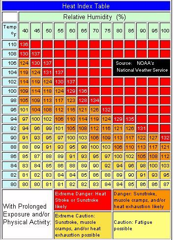 Heat Index Table by Heat Stress And Heat Index