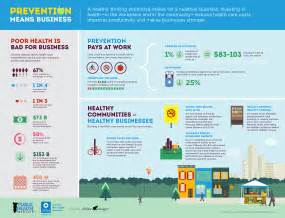 Connected Care Means Prevention Means Business Building Healthy Communities