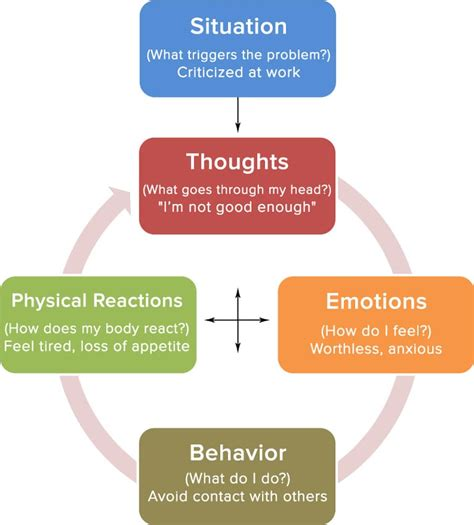 Cognitive Behavior Modification Adalah by Cognitive Behavioral Therapy Cbt