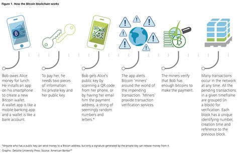 blockchain enabled applications understand the blockchain ecosystem and how to make it work for you books deloitte new blockchain applications will accelerate