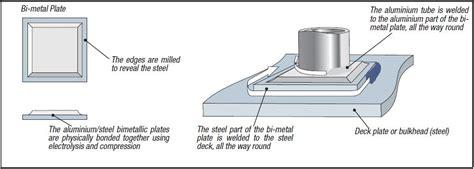 Cost Advantages Of The Adhesive Bonding Technique Sikaflex