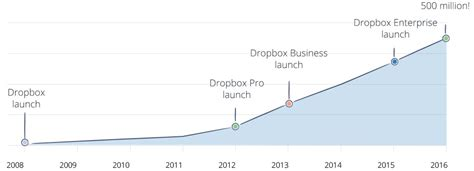 dropbox yearly study how 4 highly profitable saas companies market to