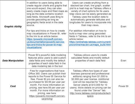 Tableau Sle Resumes sas consultant sle resume resume sas programmer 3 years exp vikas resume erin biundo pdf