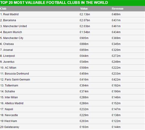 Top 5 Bars In by Real Madrid Fc Tops Forbes List Of Top 20 Richest Football