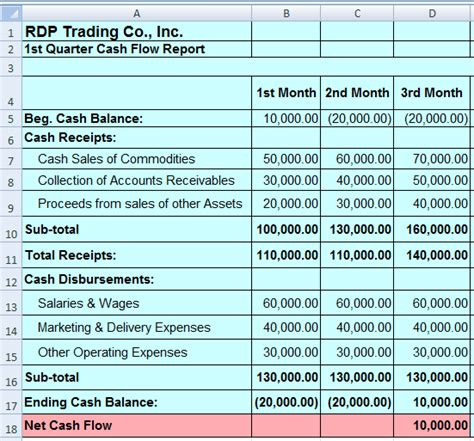 sle cash flow report cash flow report process street