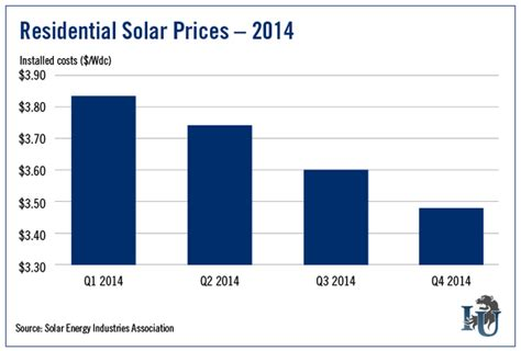 cost of residential solar could solar power become cheap to meter investment u