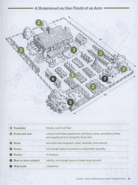 one acre spread how many homestead layout acre homestead layout and 28 farm layout design ideas to inspire your homestead