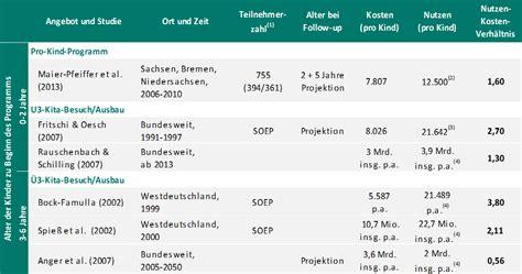 kognitive entwicklung tabelle diw berlin effizienzanalysen fr 252 hkindlicher bildungs und