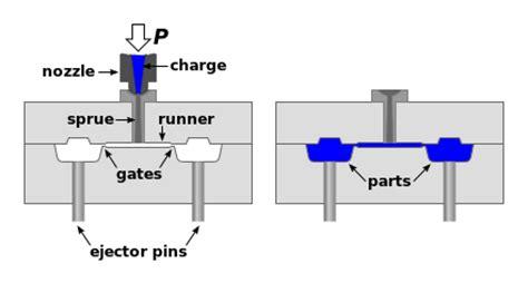 Lock Four Set Of 16 Dan Free 2pc Tea Bottle file injection molding diagram svg wikimedia commons