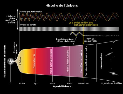 Histoire De L Univers Wikip 233 Dia