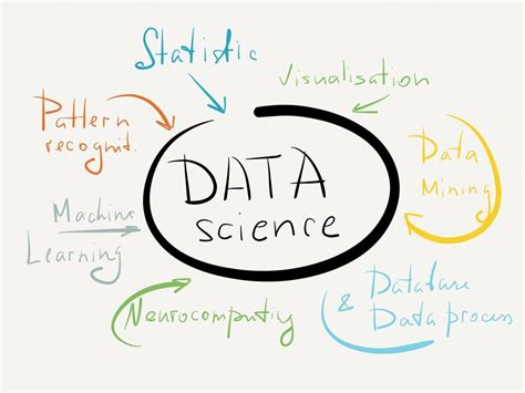 For Science four most popular coursera data science specializations
