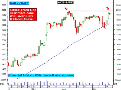 axis bank stock price today axis bank trading tips stock moving up from strong