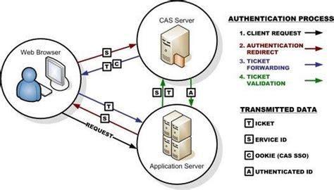 django oauth2 tutorial central authentication service cas implementation using