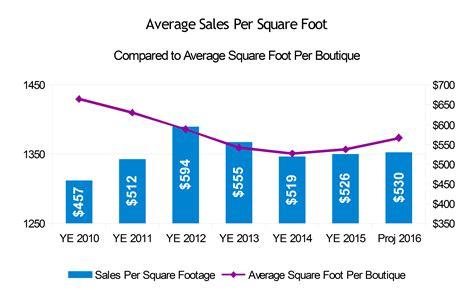 how big is 550 square feet 100 how big is 550 square feet traditional style