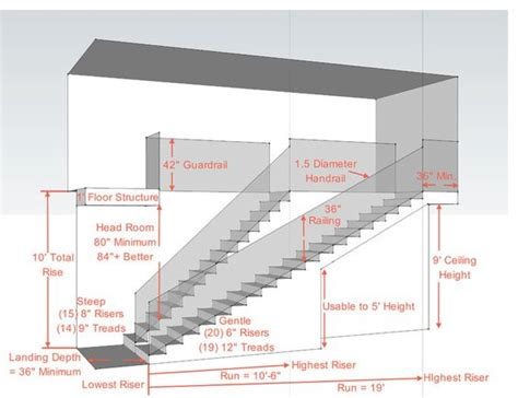 stairs diagram important notes on stair design and dimensions useful