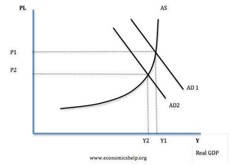 commercial model rates causes of unemployment economics help