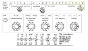 Cushion Cut Diamond Chart Learn Diamonds Amp All Jewelry Weddingbandswholesale Com