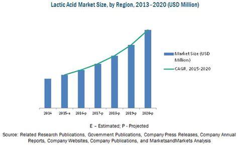 Sale Bravura Lactic Acid 10 lactic acid polylactic acid market by application