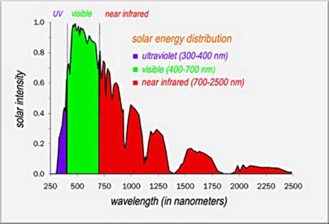 solar and infrared radiation measurements energy and the environment books cool colors cool roofs part 2 science beat