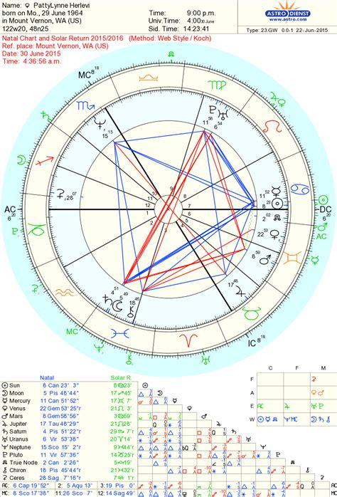 pluto 1st house pluto in first house solar return house plan 2017