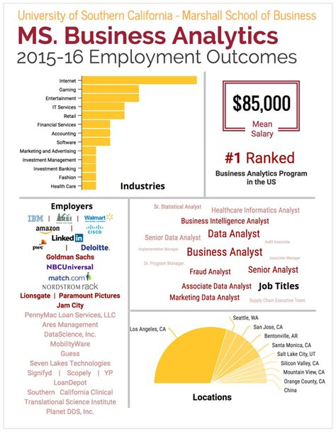 Usc Mba Program Cost by Career And Employer Relations Usc Marshall