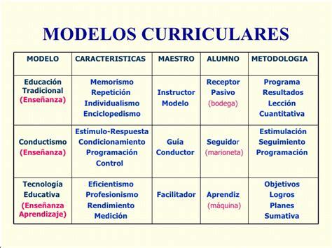 Modelos Curriculares Definicion Y Componentes Modelos Y Competencias Sandro Torres