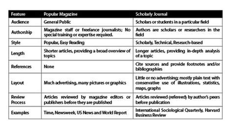 Difference Between Academic Essay And Journal Article by Whats The Difference Between These Two Majors Writersgroup968 Web Fc2