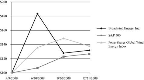 pattern energy sec filings broadwind energy inc form 10 k march 12 2010