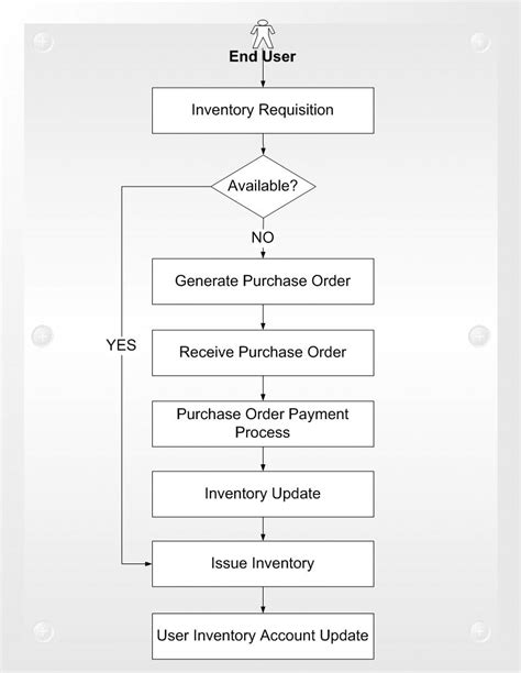 flowchart for inventory system flowchart for inventory system create a flowchart