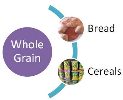whole grains for cholesterol ldl lowering foods planning for the whole day