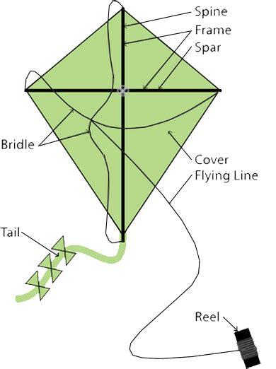 diagram of kite the gallery for gt delta kite diagram