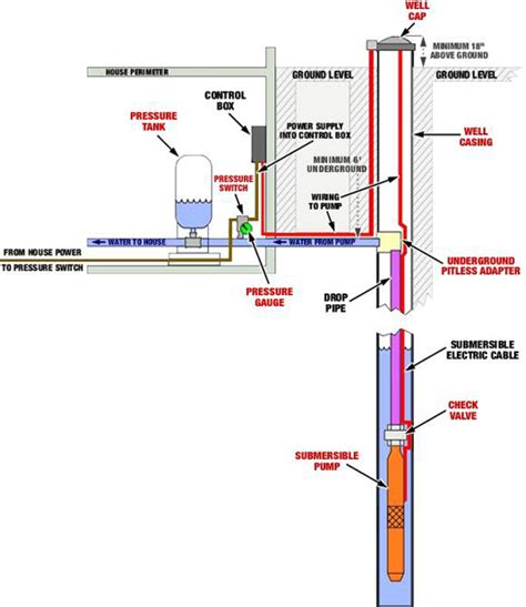 shallow well system diagram well pumps northern virginia repair replacement db