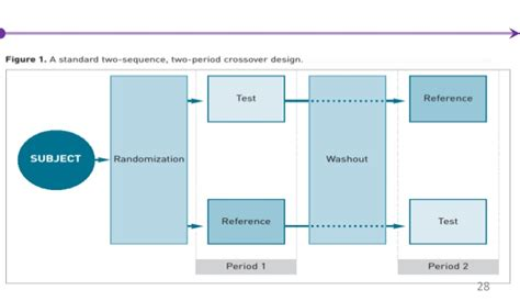 crossover design period effect clinical trial design