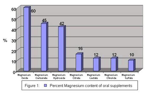 assunzione magnesio supremo carenza di magnesio integratori di magnesio