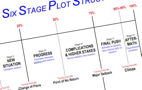Or Storyline Story Structure 10 Simple To Effective Plot Structure Michael Hauge S Story Mastery