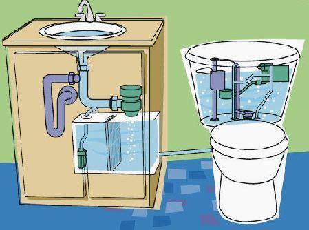 lavabo y water juntos watersaver technologies aqus uses sink greywater for