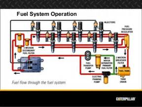 Fuel System Diesel Engine Engine Systems Diesel Engine Analyst