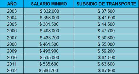 incremento subsidio transporte en colombia el salario en colombia evolucion del salario minimo