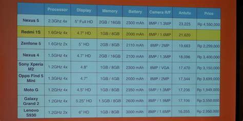 Dan Spesifikasi Hp Android Xiaomi Redmi 1s harga xiaomi redmi 1s di indonesia 1 jutaan ini