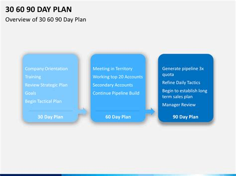 30 60 90 Day Plan Powerpoint Template Sketchbubble 30 60 90 Day Plan Template Powerpoint