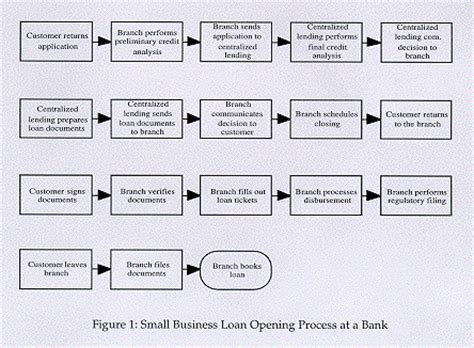 loan processing workflow loan origination process flow diagram system loan free