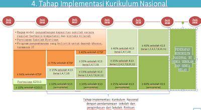 Implementasi Kurikulum 2006 inilah tahap implementasi kurikulum nasional data sekolah
