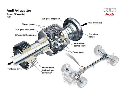 wheel drive systems    work  page