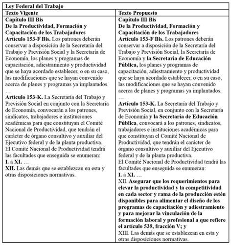 resumen articulo 153 ley federal del trabaj modificacion a la ley federal del trabajo 2016 79 reforma