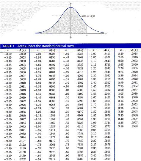 Standard Distribution Table by Search Results For Table Standard Normal Distribution