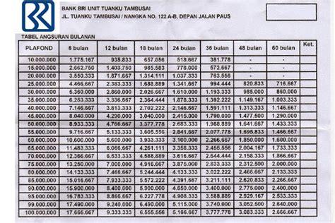 kta bank bri kredit online tabel angsuran kta bank bri bosduit com 2018