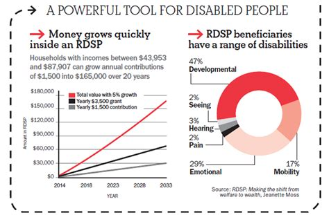 Disability Tax Credit Form Bc Rdsp A Path To Prosperity