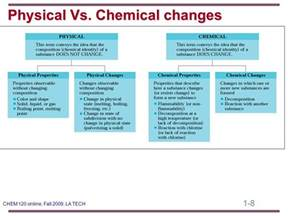 Solid Air Freshener Physical Chemical Change Basic Concepts Of Matter Ppt
