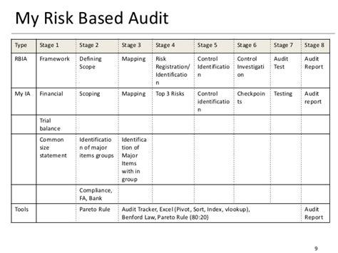 internal audit methodology